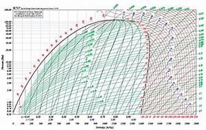 Appendix B - Log P  H Diagrams For Refrigerants