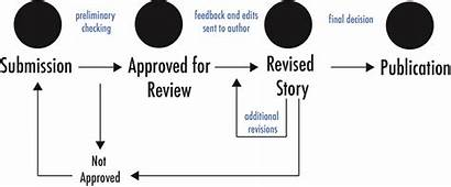 Process Story Stories Science Accepted Submission Whether