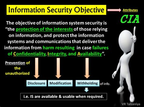 Protection Of Information System & Types Of Controls