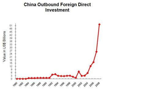 china statistics bureau china outbound investments to eclipse inbound for