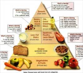 DIET CHART FOR WEIGHT LOSS - Smart Woman Tips Weight Loss and Dieting