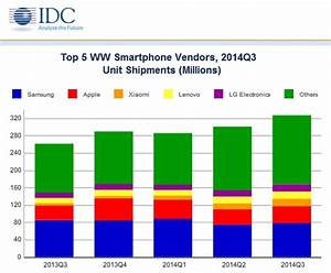 Xiaomi is now the world's third largest smartphone maker ...