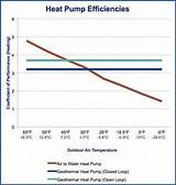 Air Source Heat Pump Operating Temperatures Images