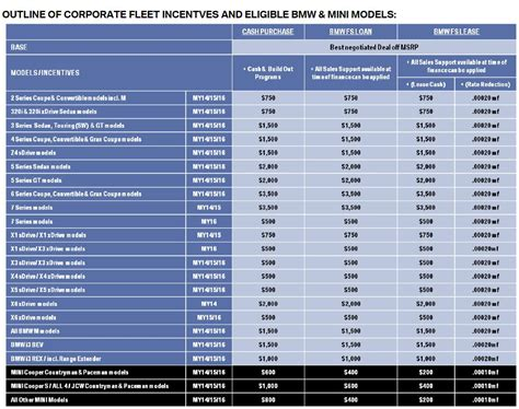 Bmw Employee Car Program by The Ultimate Bmw Buying Guide 2 Bmw Special Discount