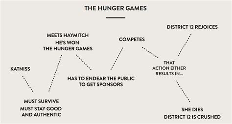 The Hunger Synopsis by Brand Storytelling How To Hit The Bull S Eye Cooler