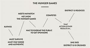 30 The Hunger Games Plot Diagram