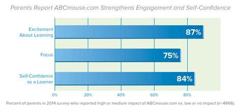 abcmouse case study edtech  motivation engagement