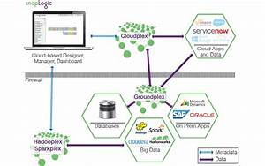 Data Integration Services  Ipaas Vendors