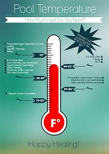 How to Pick a Pool Temperature — Sunplay