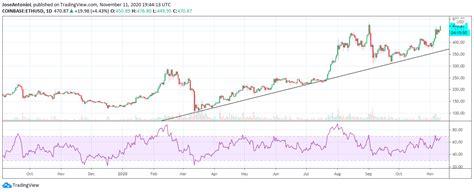 Bitcoin price predictions and forecast for every month. Los Precios de Bitcoin y ETH Alcanzaron los Máximos de 2020