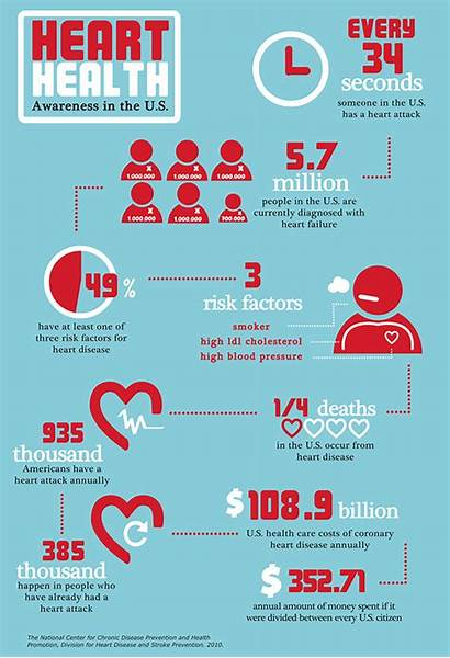 Heart Infographic Health Disease Facts Tips Cardiovascular