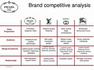 17 best ideas about Competitor Analysis on Pinterest ...