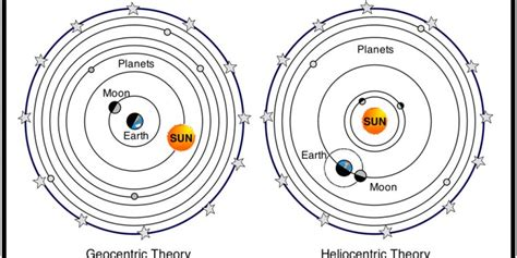 Solar System Model : Astronomical discovery