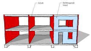 Woran Erkennt Tragende Wände by Schottenbauweise