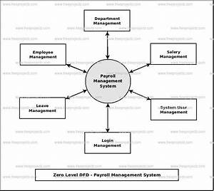 Flowchart Of Payroll Processing System