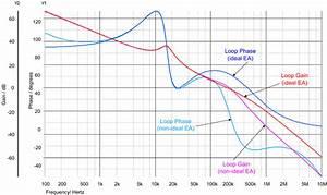 Error Amplifier Limitations In High