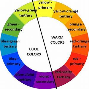The Wilson Concept | The Color Wheel | Living environments ...