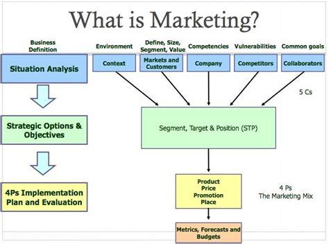 What S Marketing by Mktg 101 Quiz 1 Diagrams Marketing 101 With Niedermeier