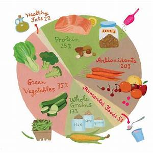 The Building Blocks Of Nutrition  Healthy Eating Guide