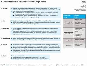 Clinical Features Of Abnormal Lymph Nodes