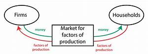 30 In The Markets For The Factors Of Production In The