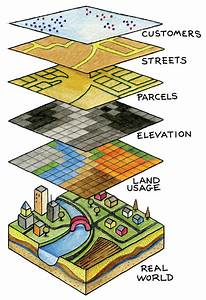 All About Gis