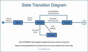 Objects  Use Cases  Actors  State Transition Diagrams