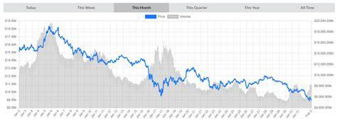 bitcoin    concerns bitcoin usd