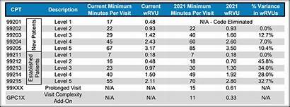 Changes Chart Wrvu Fee Schedule Physician Cpt