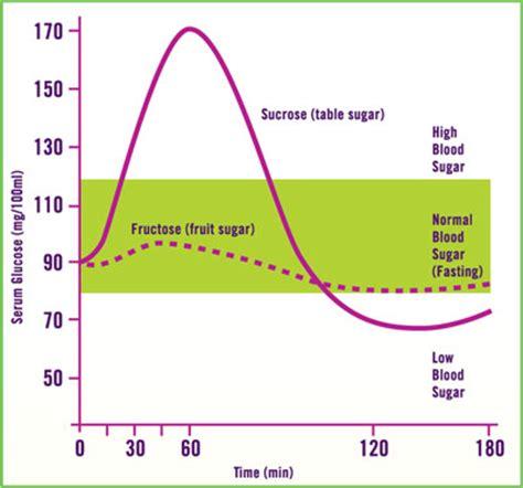 blood sugar charts understanding  blood sugar levels diabetes healthy solutions