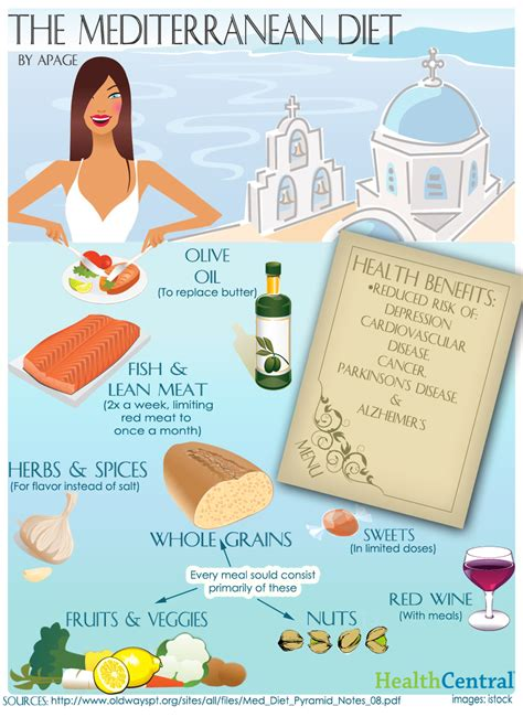 cuisine diet top diet foods food diet plan to lose weight