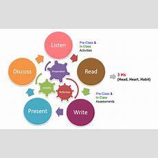Teaching Methods  Singapore University Of Social Sciences