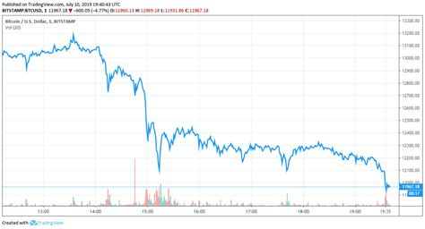 Alex kruger, a colorful crypto twitter personality with 52,000 followers,. Newsflash: Bitcoin Plunges 10% After Almost Setting New 2019 High - E-Crypto News