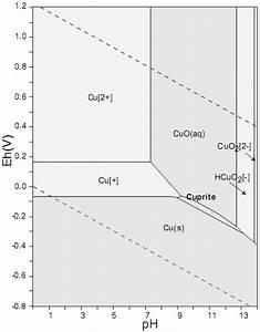 Pourbaix Diagram For Copper Species