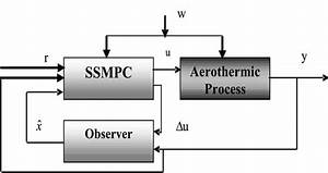 State Space Model Predictive Control Of An Aerothermic