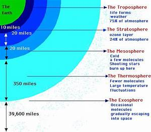 Earth Atmosphere Diagram
