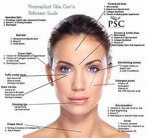 Personalized Skin Care Reference Guide