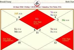 Donald Trump Birth Chart Analysis Ancient Astrology Talks