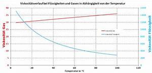 Dichte Gas Berechnen : was ist viskosit t ~ Themetempest.com Abrechnung