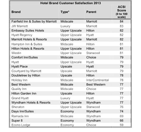 Marriott Tops Across The Board In Hotel Brand Study From