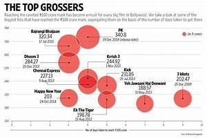 Bollywood's billion rupee benchmark - Livemint
