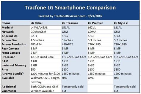 cell phone comparison tracfonereviewer tracfone lg smartphone comparison lg