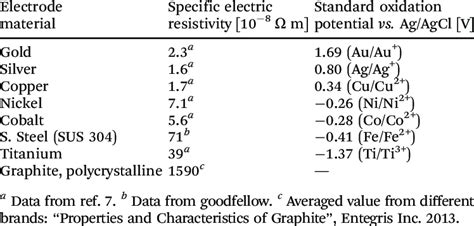 overview   electrical resistivity   standard oxidation  table