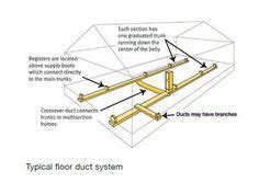 double wide mobile home duct work  crossover layout