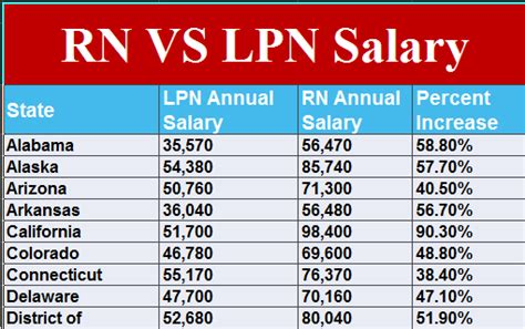Lpn Salary by Arizona State Employee Pay Grades Best Employee 2018