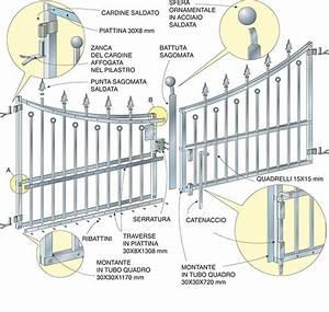 Cancello in ferro fai da te Tutti i passaggi illustrati