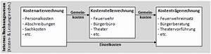 Kosten Leistungs Rechnung : lexikon kosten und leistungsrechnung klr ~ Themetempest.com Abrechnung
