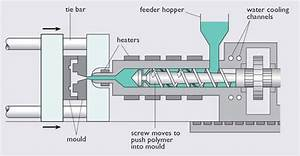 Mechanical  Injection Moulding