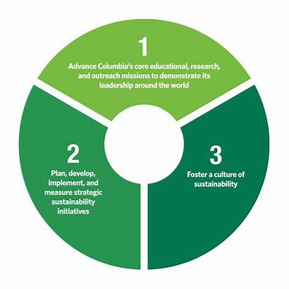 Principles Planning Sustainability Pa Columbia Reports Plan