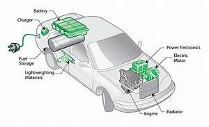Do Hybrid And Electric Vehicles Have The Pulling Power
